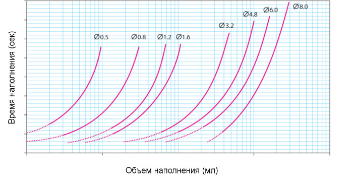 Flexicon PF6 - график